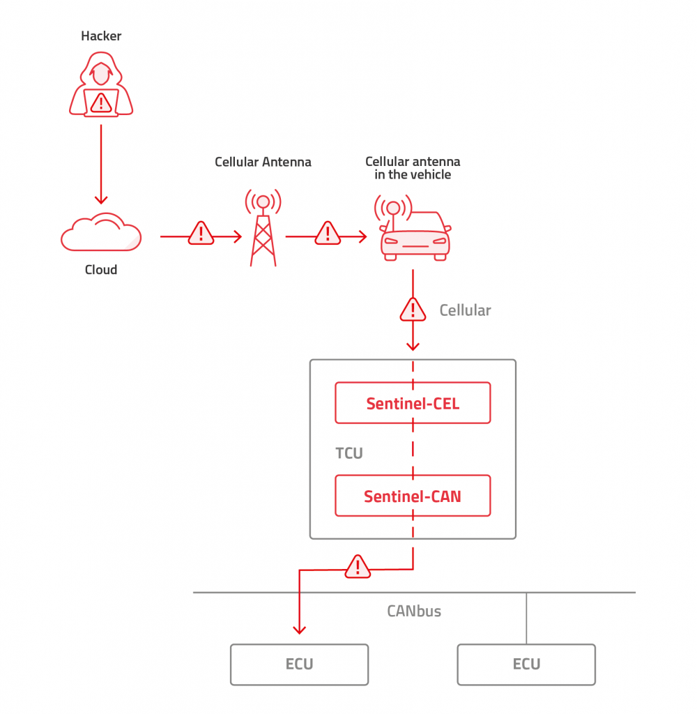 telematics control unit cybersecurity, automotive cybersecurity, Arilou Sentinel detects an attack via CAN-bus/SAE J1939 on a TCU with cellular connectivity