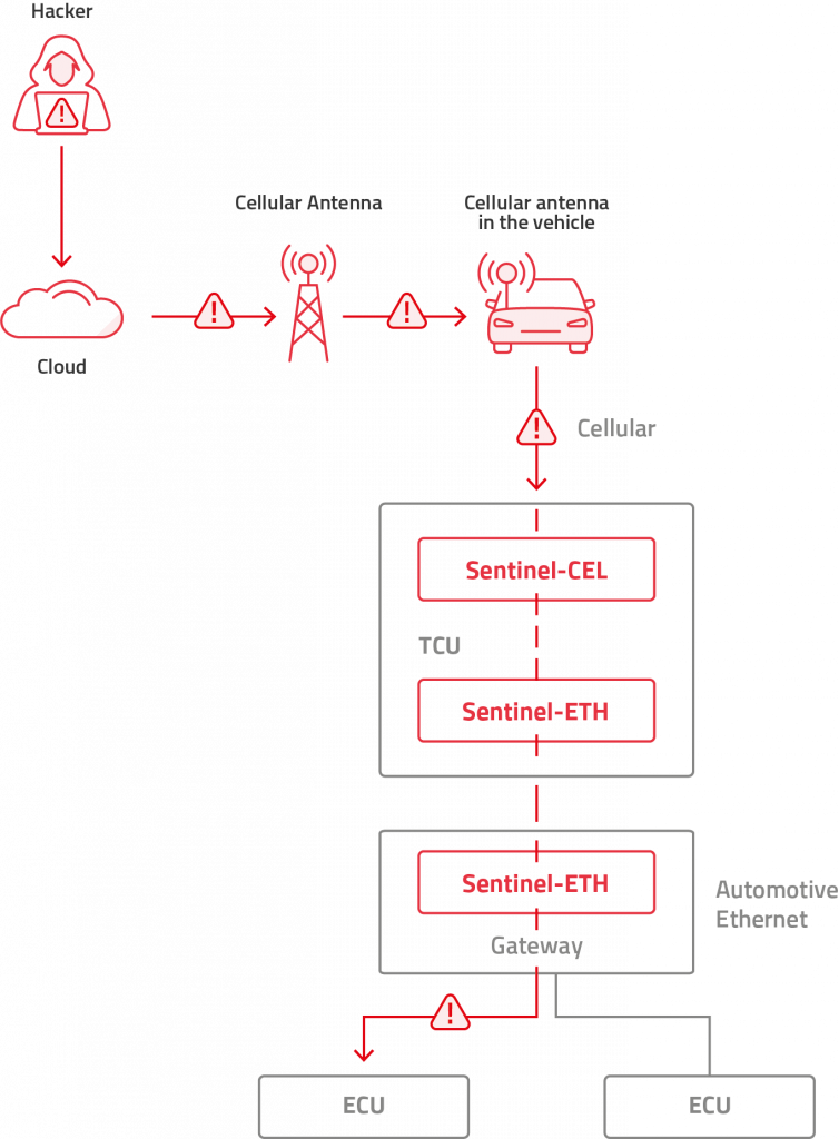 telematics control unit cybersecurity, automotive cybersecurity, Arilou Sentinel detects an attack via Automotive Ethernet on a TCU with cellular connectivity