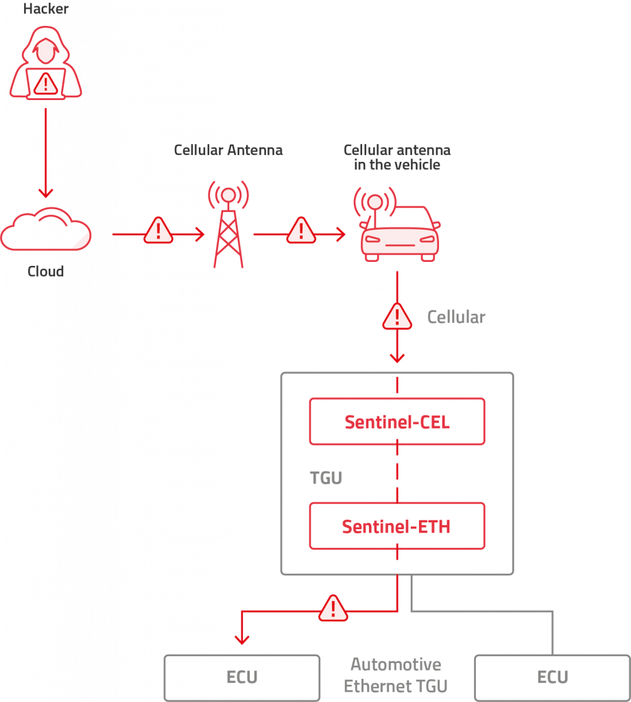 telematics control unit cybersecurity, automotive cybersecurity, Arilou Sentinel detects an attack via Automotive Ethernet on a TGU with cellular connectivity