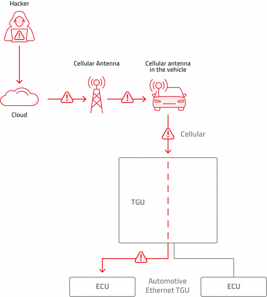 telematics control unit cybersecurity, automotive cybersecurity, cloud based attack via Automotive Ethernet on a TGU with cellular connectivity